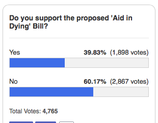 WTNH poll shows CT people oppose assisted suicide.