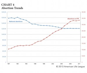 """Thanks to American Life League for this chart. I tried to go straight to PP's annual reports, but at this tI've they are still milking the alleged """"hack"""" of their site."""